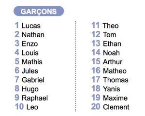 prenoms-les-plus-populaires-en-2009